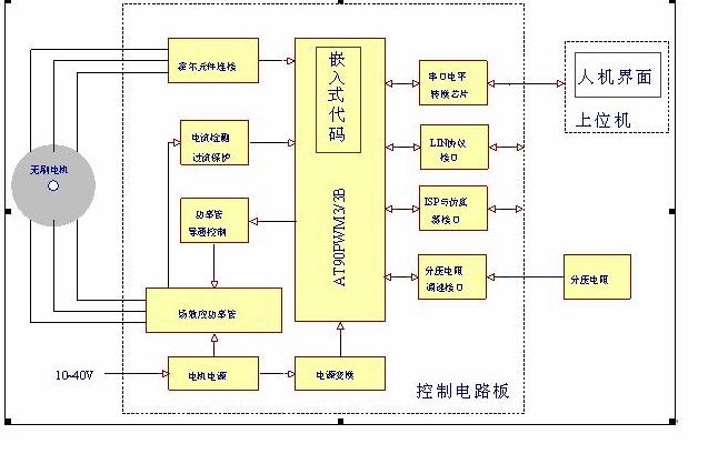 硬件工作原理是:10~40v的直流电源分两路