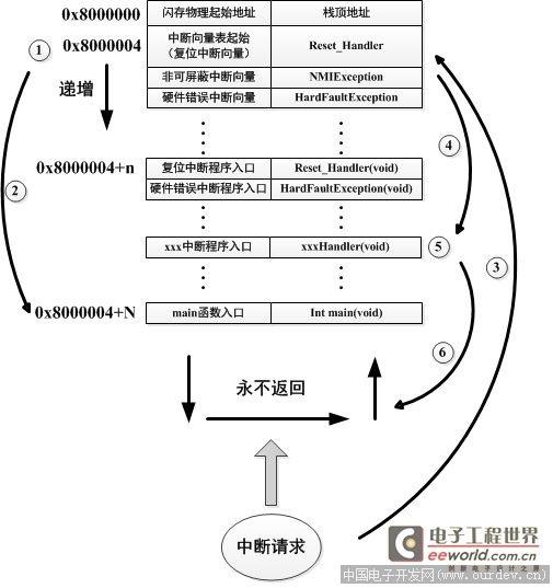 IAP STM32 program - leave Ma Blog Channel - PROG3 COM