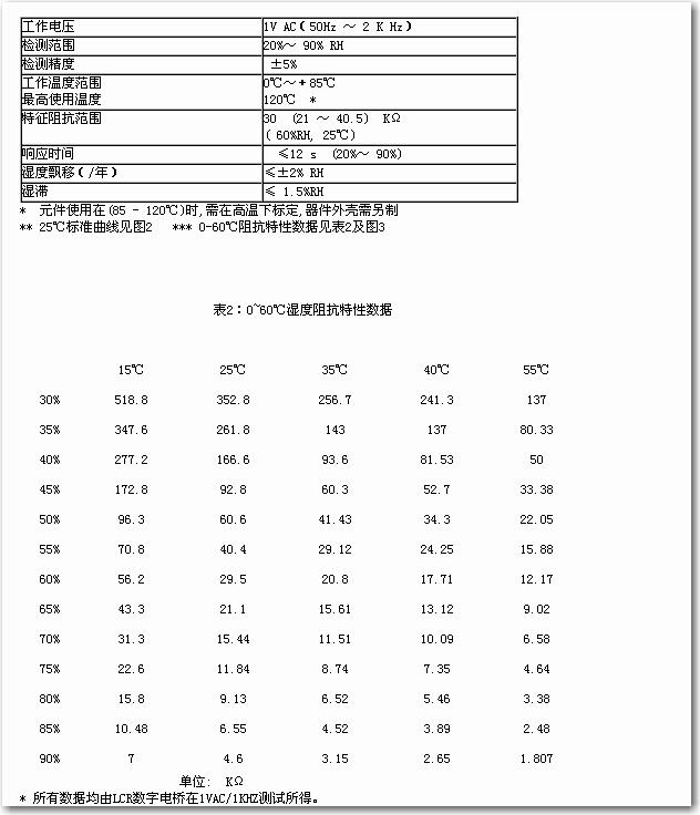 温湿度模块 CHTM-02N  1、说明 此份资料适用于型号为CHTM-02/N的温湿度模块。产品标志CHTM-02/N 2、参数  3、电气特性 1)敏感元件(湿度):高分子湿敏电阻 CHR-01 2)供电:DC 5V5% 3)耗电电流:5mA max.(2mA avg.) 4)工作范围:温度 0~60 湿度 10% -- 95%RH 5)储存条件:温度 0-50 湿度 60%RH 6)湿度变送范围:0~100%RH 7)精度(湿度准确度):5%RH (在25,输入电压=5V) 一致性:
