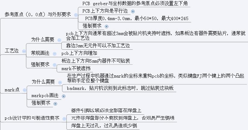 设计中的可制造性要求.png