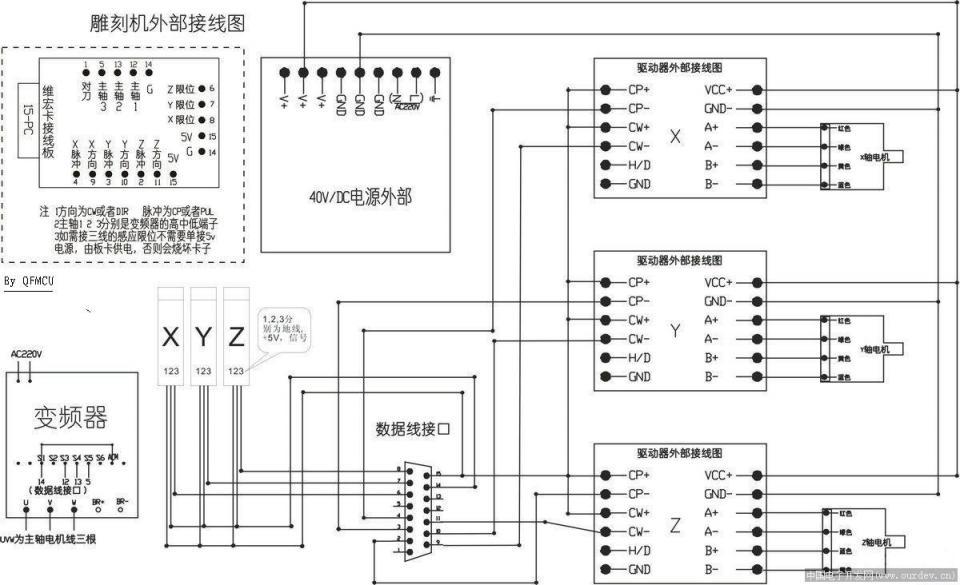 diy雕刻机使用维宏卡驱动时候的全套接线图