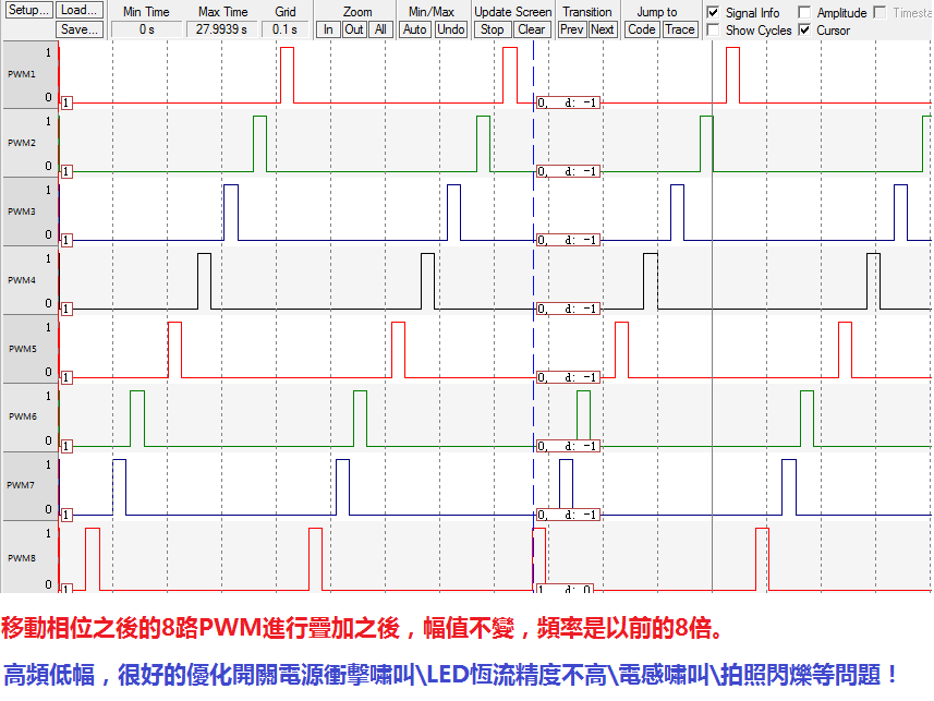 8路相位可定义PWM信号输出